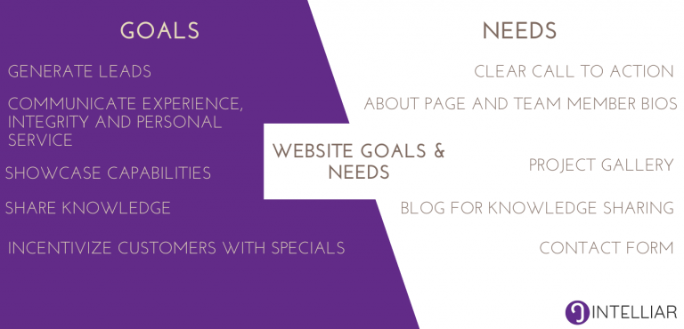 Goals and Needs of a website